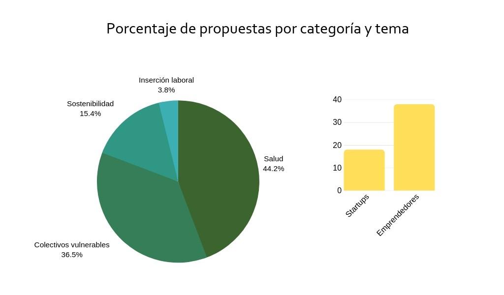 Gráfico propuestas